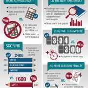 old SAT versus new SAT infographic by C2 education